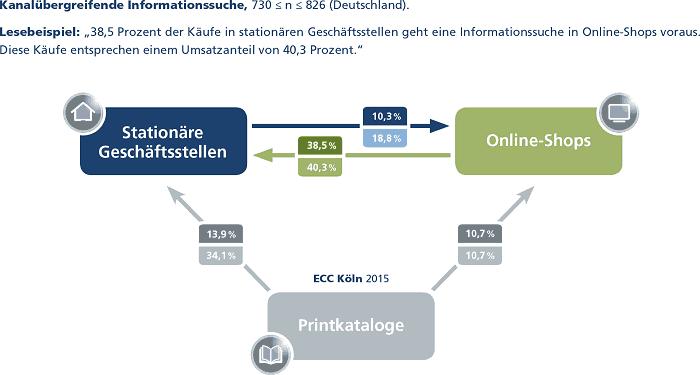 150505_ECC-Cross-Channel-Studie-2015_Kanaluebergreifende-Informationssuche_700px